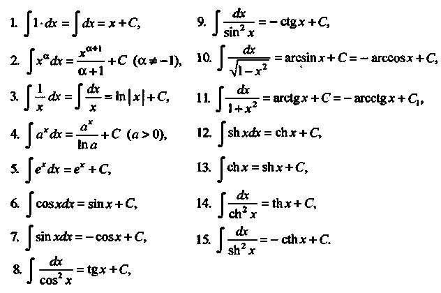 I решебник интегралов
